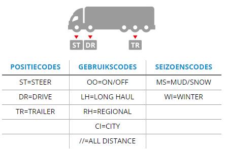 toepassing truckbanden